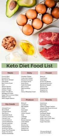 How to Use a Printable Keto Diet Food List - Includes Free