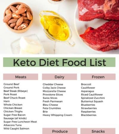 Printable Keto Diet Food List with tips for how to use it to help you stick to the Ketogenic diet